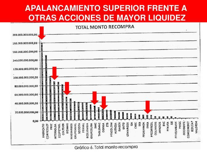 APALANCAMIENTO SUPERIOR FRENTE A