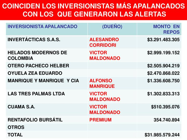 COINCIDEN LOS INVERSIONISTAS MÁS APALANCADOS