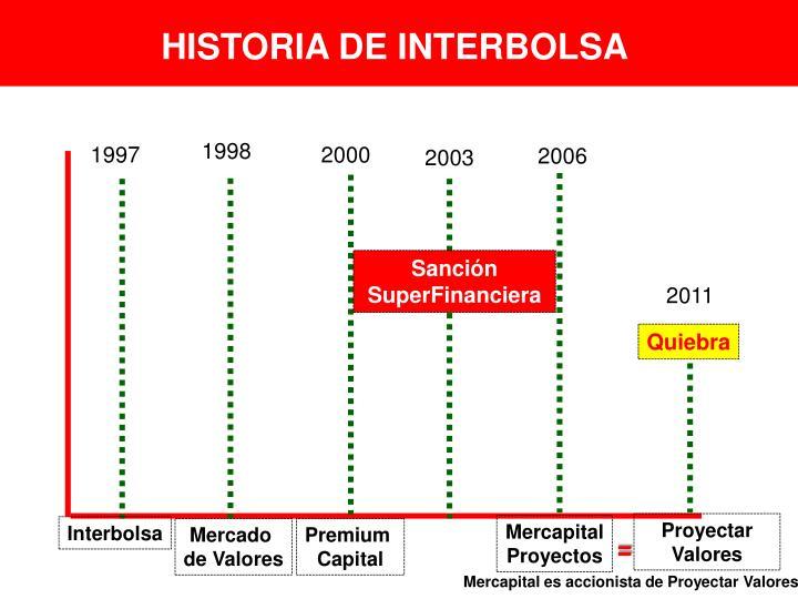 HISTORIA DE INTERBOLSA