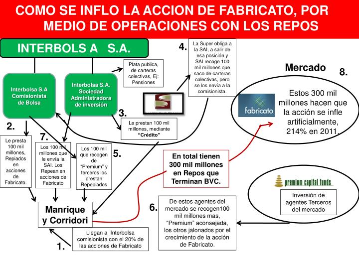 COMO SE INFLO LA ACCION DE FABRICATO, POR MEDIO DE OPERACIONES CON LOS REPOS