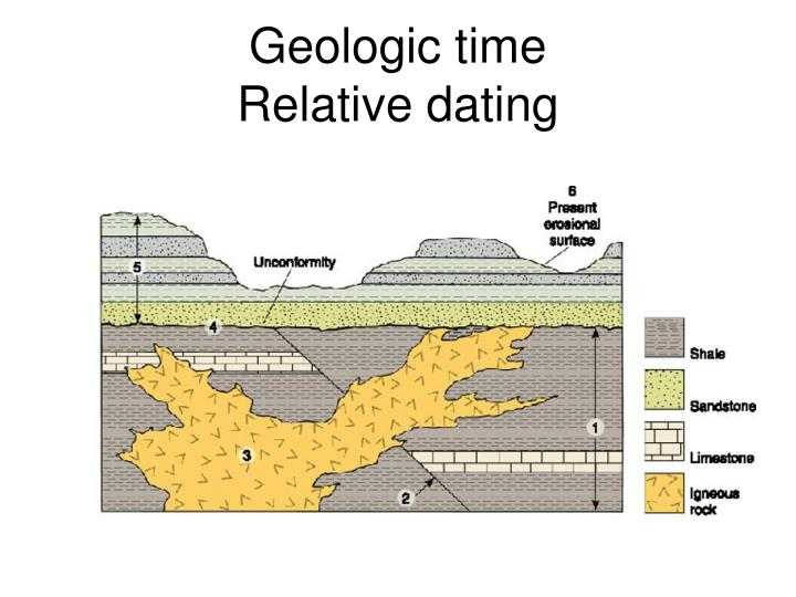 Geologic dating