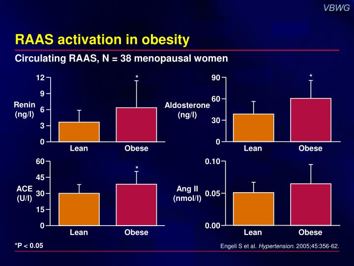 RAAS activation in obesity