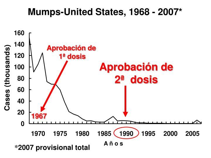 Mumps-United States, 1968 - 2007*