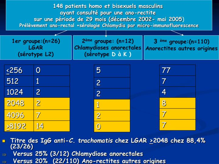 148 patients homo et bisexuels masculins