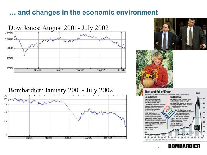 … and changes in the economic environment