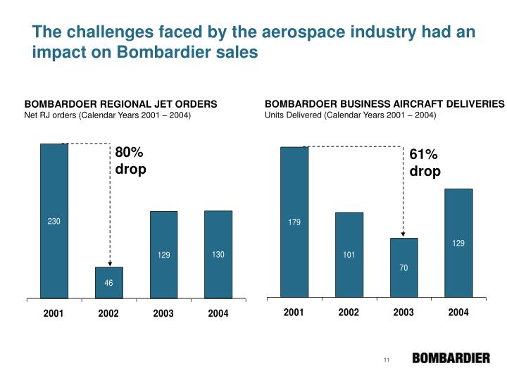 The challenges faced by the aerospace industry had an impact on Bombardier sales