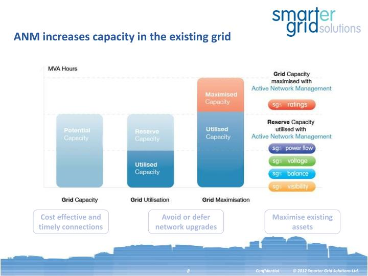 ANM increases capacity in the existing grid
