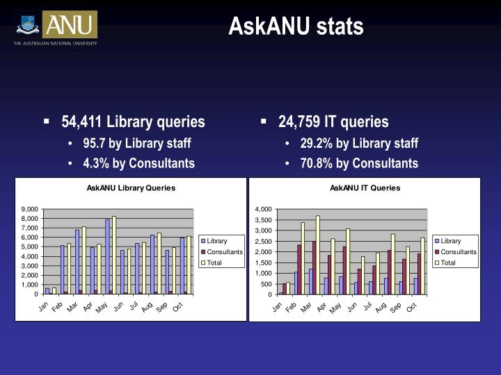 54,411 Library queries