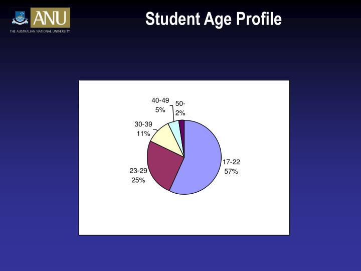 Student Age Profile