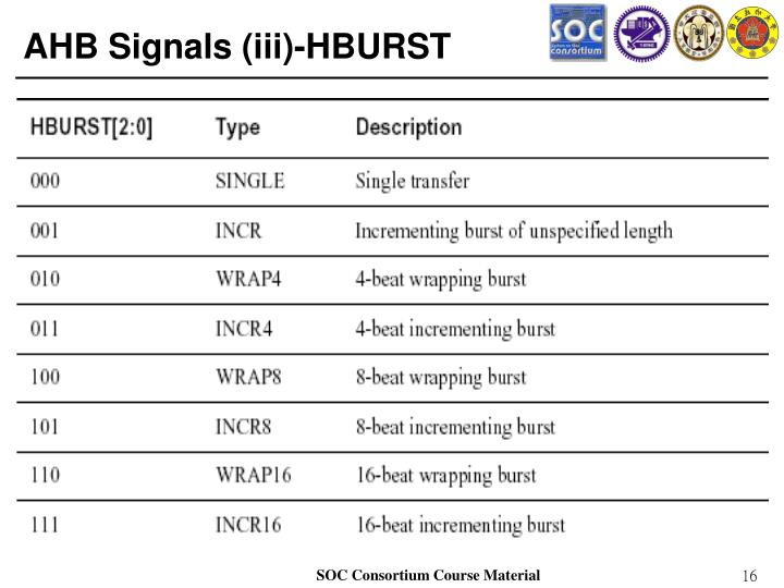 AHB Signals (iii)-HBURST