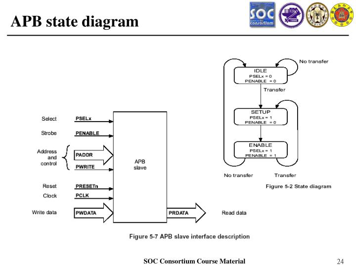 APB state diagram