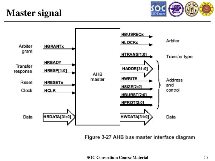 Master signal