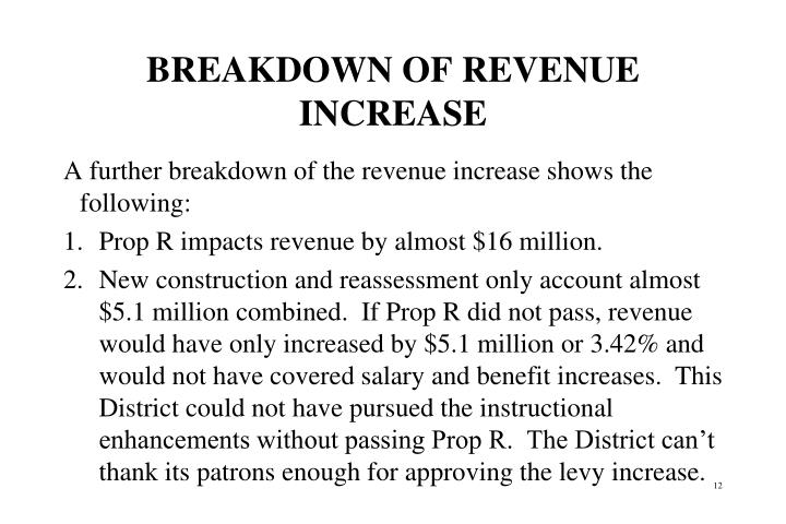 BREAKDOWN OF REVENUE INCREASE