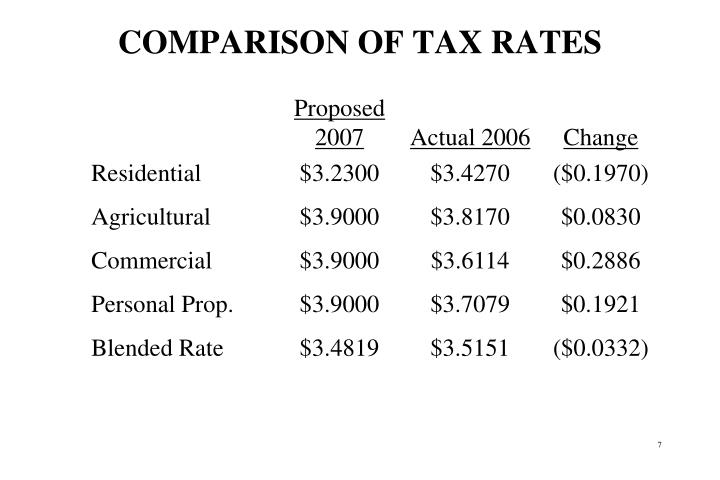 COMPARISON OF TAX RATES