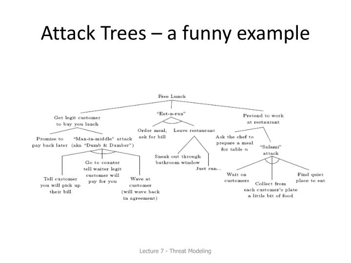Attack Trees – a funny example