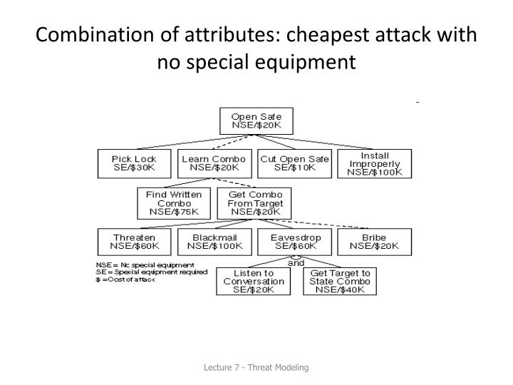 Combination of attributes: cheapest attack with no special equipment