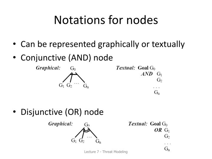 Notations for nodes