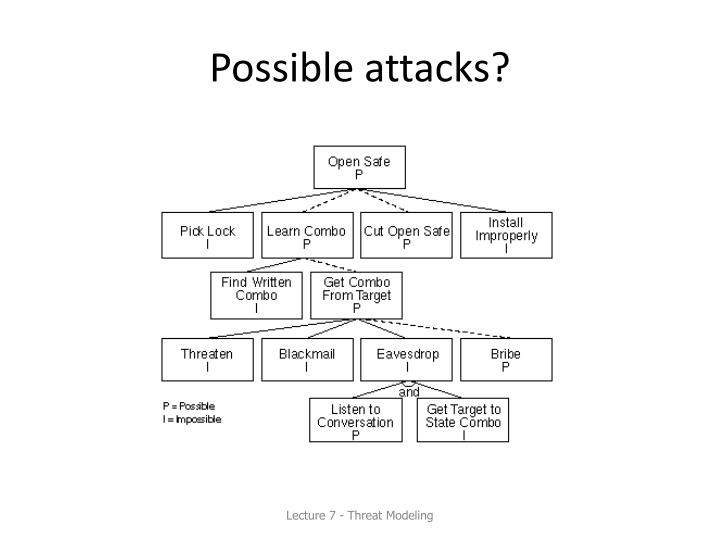 Possible attacks?