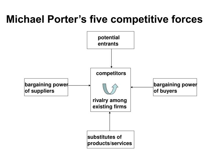 Michael Porter's five competitive forces