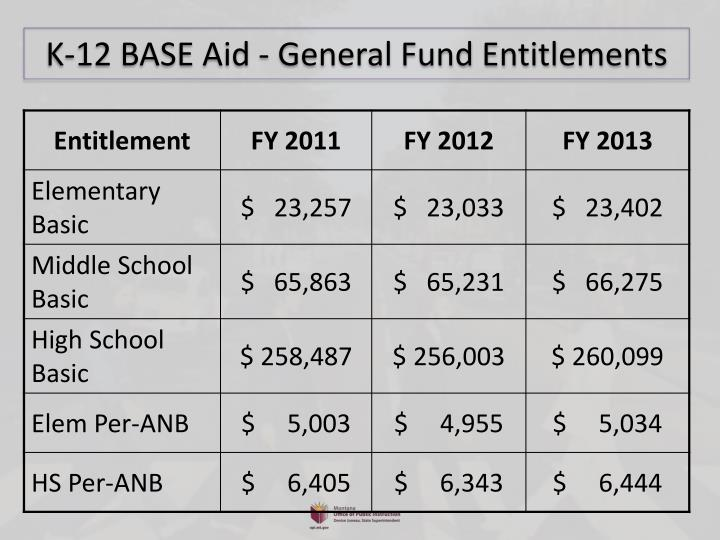 K-12 BASE Aid - General Fund Entitlements