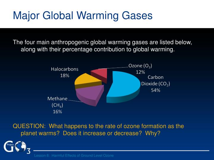 Major Global Warming Gases