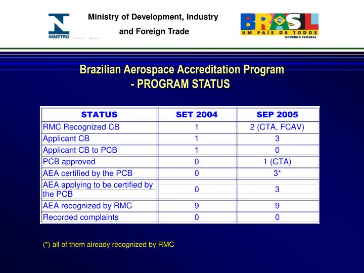 Brazilian Aerospace Accreditation Program