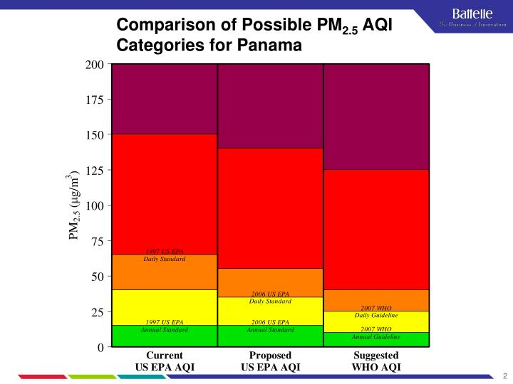 Comparison of possible pm 2 5 aqi categories for panama