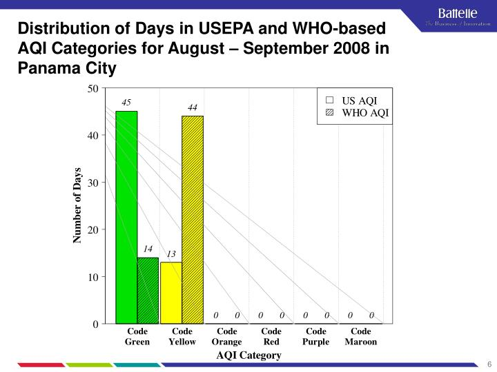 Distribution of Days in USEPA and WHO-based AQI Categories for August – September 2008 in Panama City