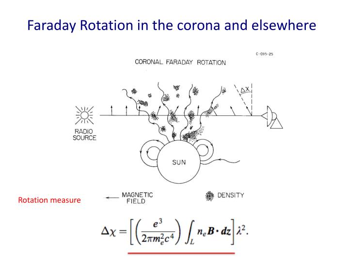 Faraday Rotation in the corona and elsewhere