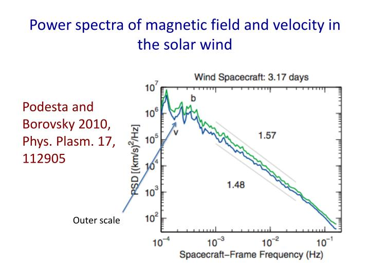 Power spectra of magnetic field and velocity in the solar wind