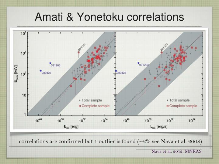 correlations are confirmed but 1 outlier is found (~2% see Nava et al. 2008)