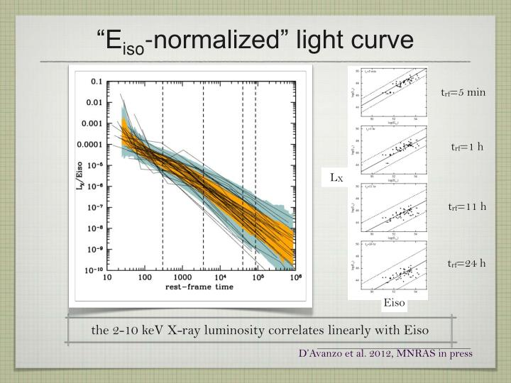 the 2-10 keV X-ray luminosity correlates linearly with Eiso