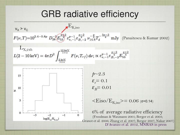 GRB radiative efficiency