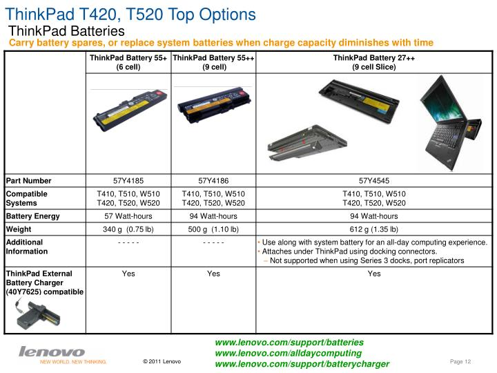 ThinkPad T420, T520 Top Options