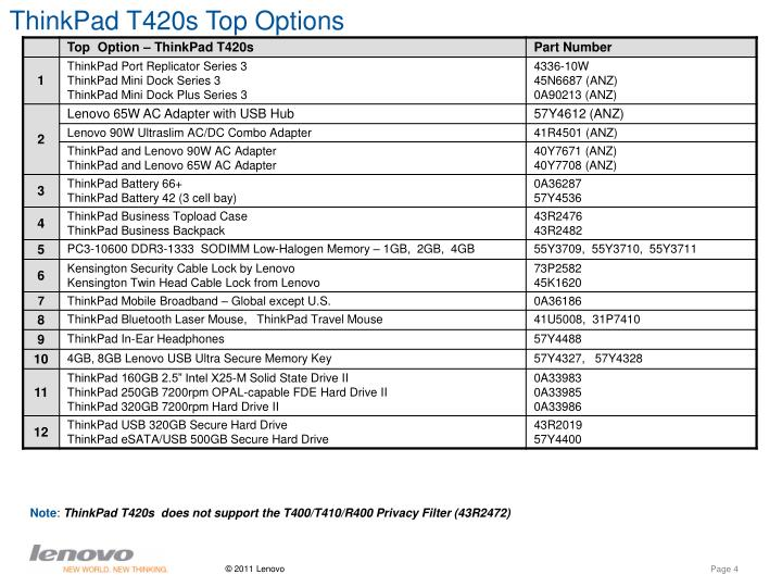ThinkPad T420s Top Options