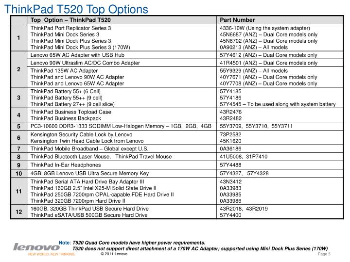 ThinkPad T520 Top Options
