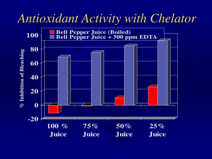 Antioxidant Activity with Chelator