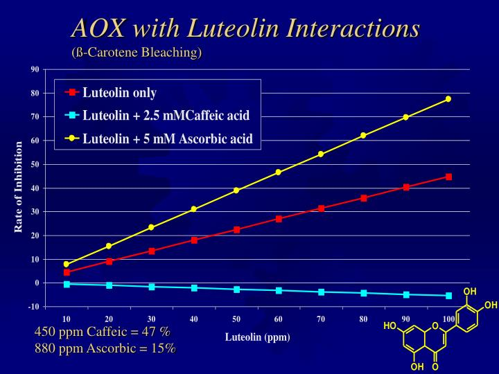 AOX with Luteolin Interactions