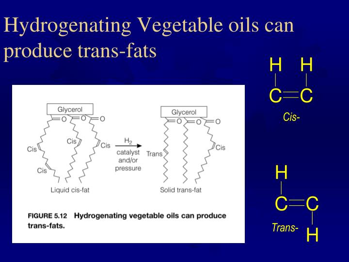 Hydrogenating Vegetable oils can produce trans-fats