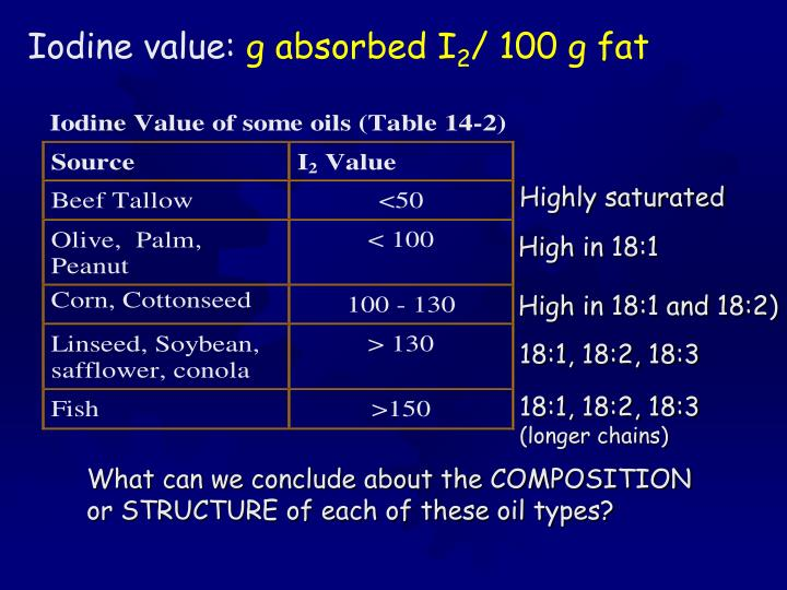 Iodine value: