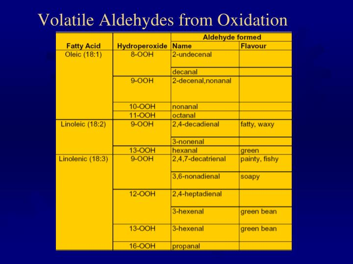 Volatile Aldehydes from Oxidation