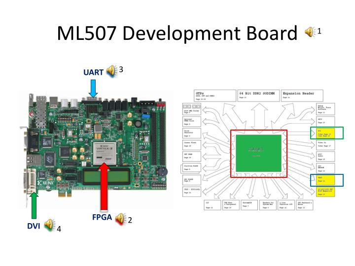 ML507 Development Board