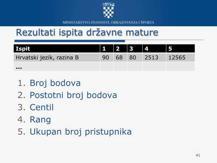 Rezultati ispita državne mature