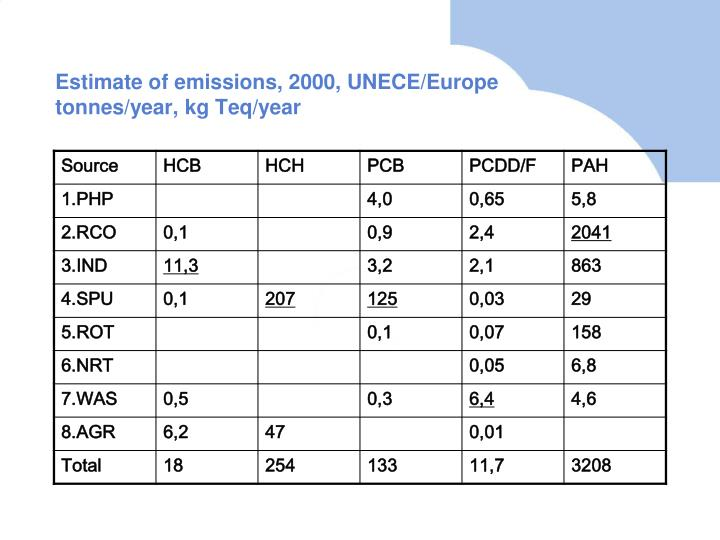 Estimate of emissions, 2000, UNECE/Europe tonnes/year, kg Teq/year