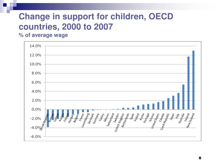 Change in support for children, OECD countries, 2000 to 2007