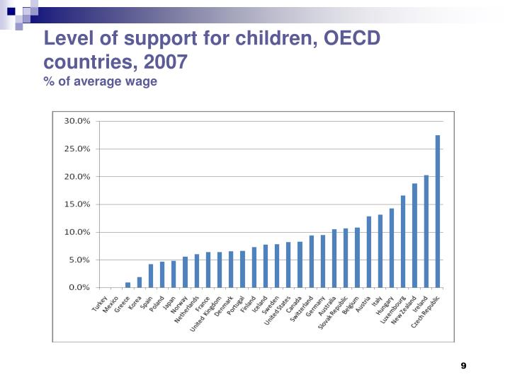 Level of support for children, OECD countries, 2007