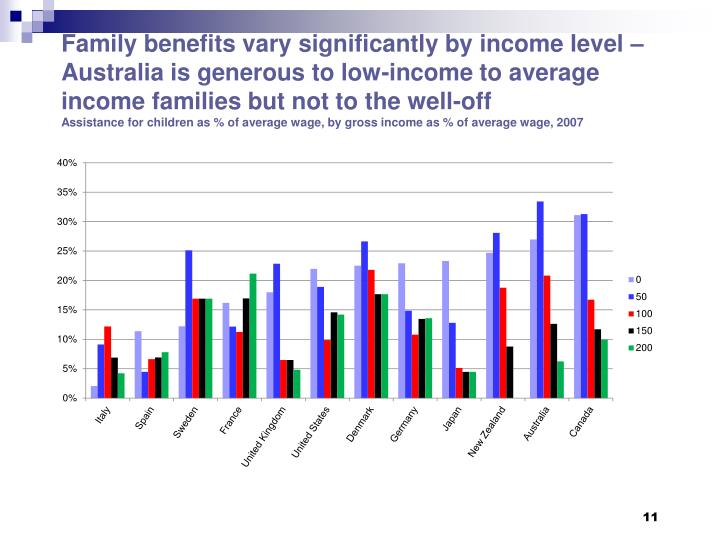 Family benefits vary significantly by income level – Australia is generous to low-income to average income families but not to the well-off