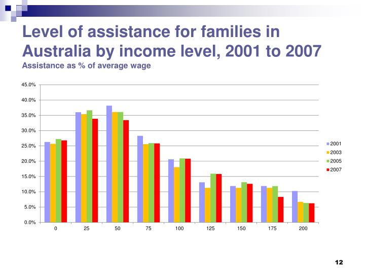 Level of assistance for families in Australia by income level, 2001 to 2007
