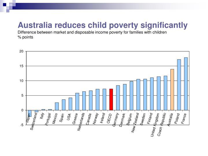 Australia reduces