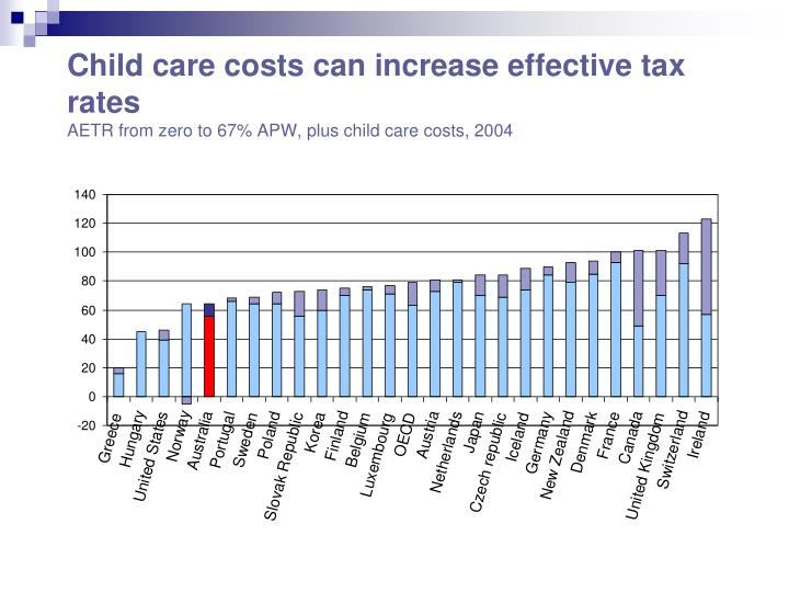 Child care costs can